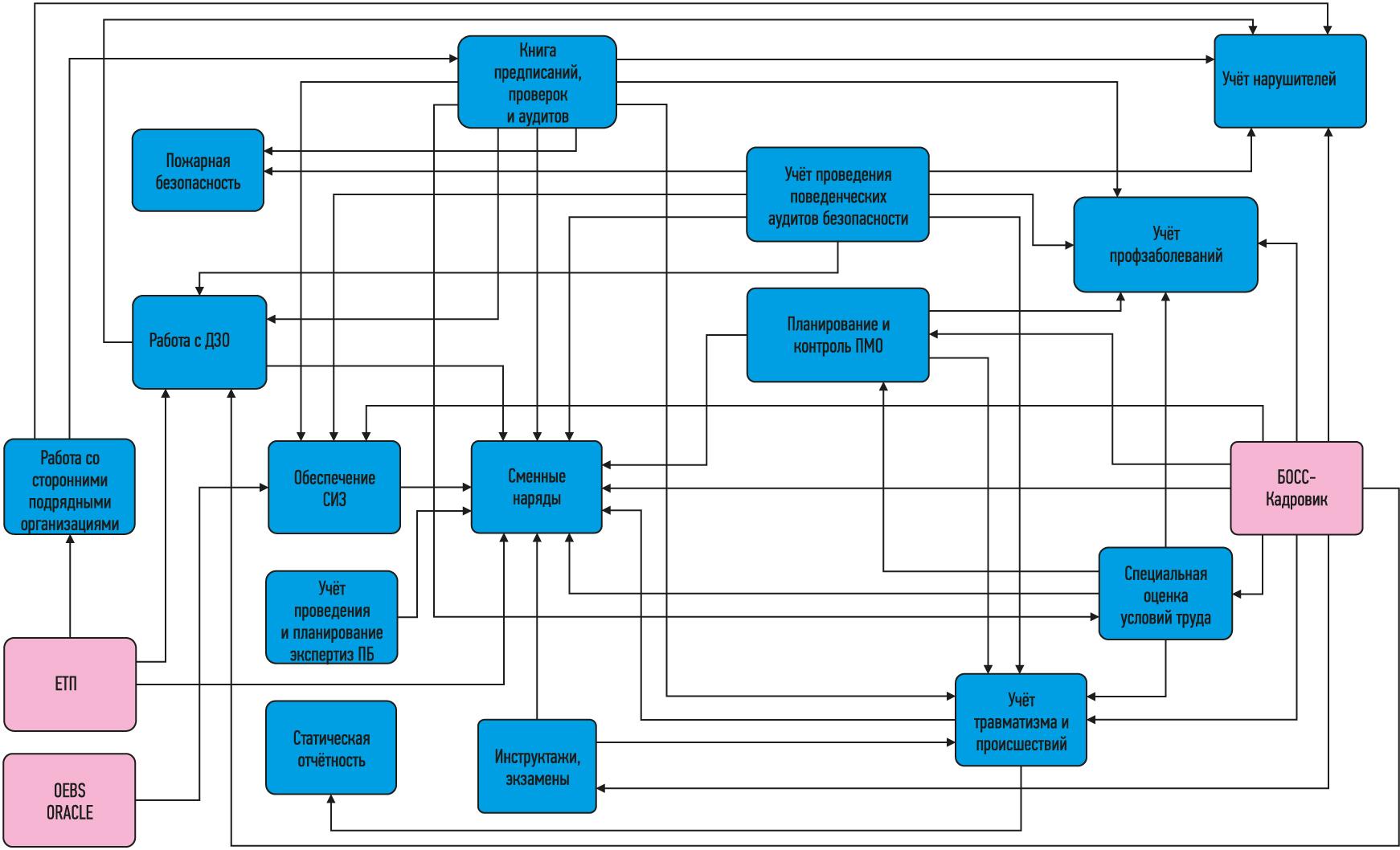 Информационные связи модулей системы управления «Промышленная безопасность и охрана труда» (ИСУ «ПБиОТ»)