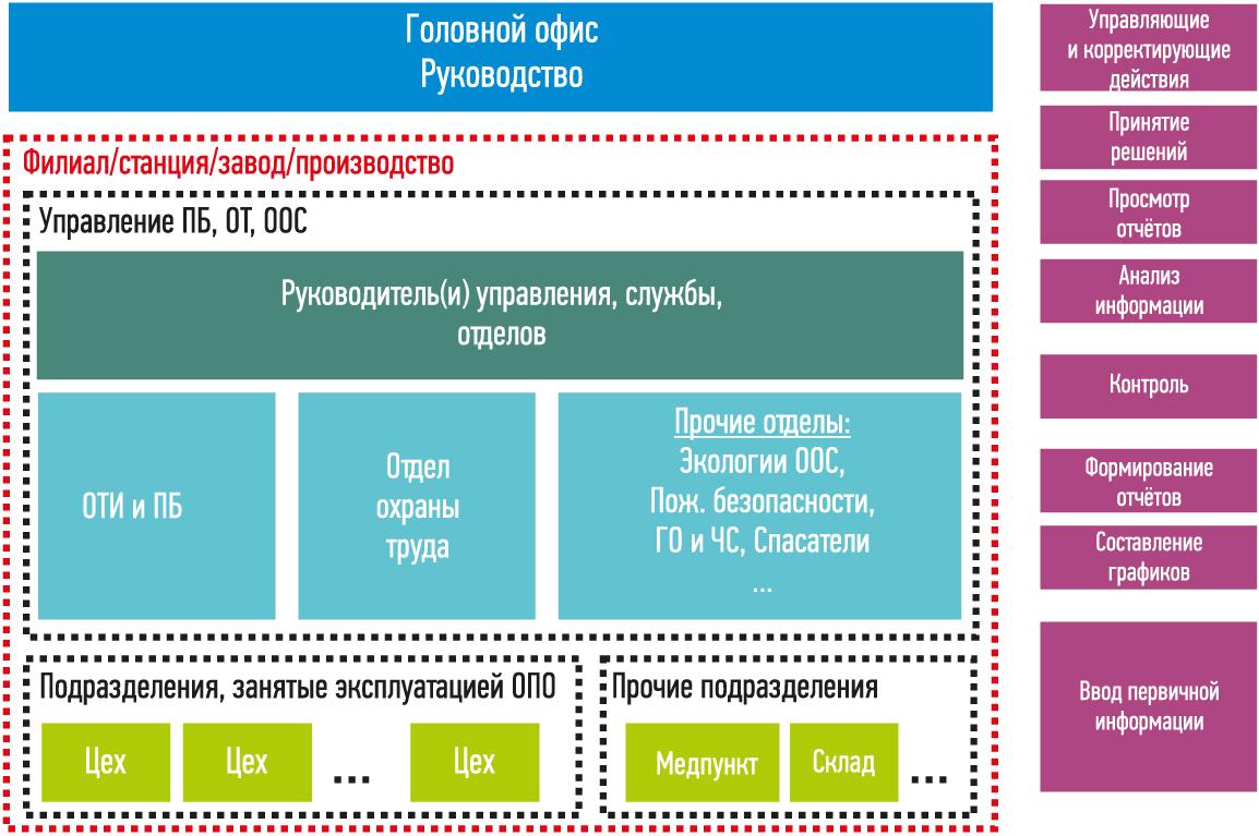 Пример уровней доступа и исполняемых функций системы управления «Промышленная безопасность и охрана труда» (ИСУ «ПБиОТ»)