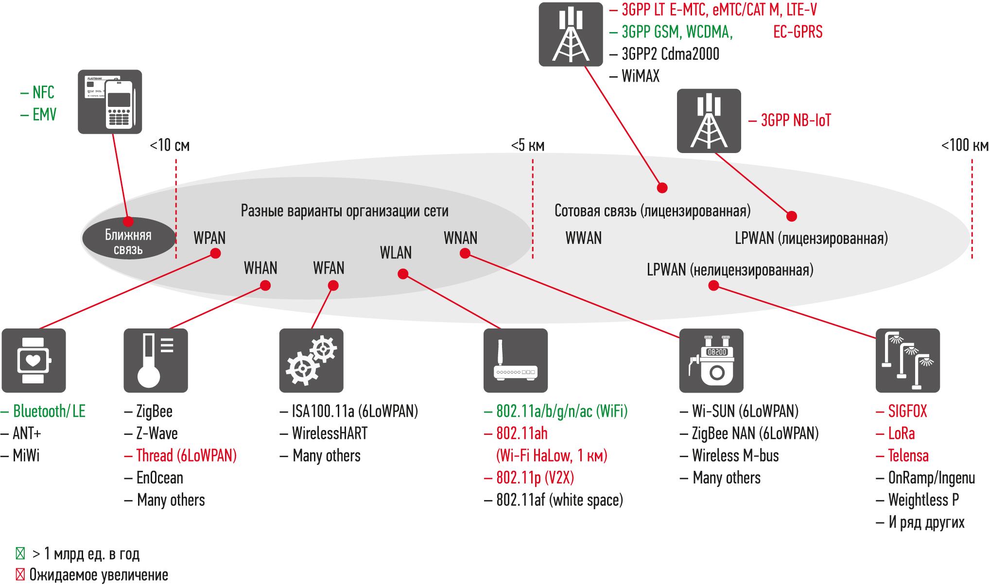 Технологии IoT, сгруппированные по рабочему диапазону покрытия