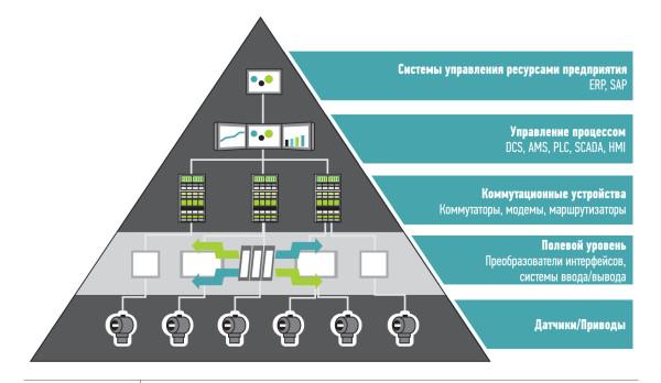 Архитектура системы управления