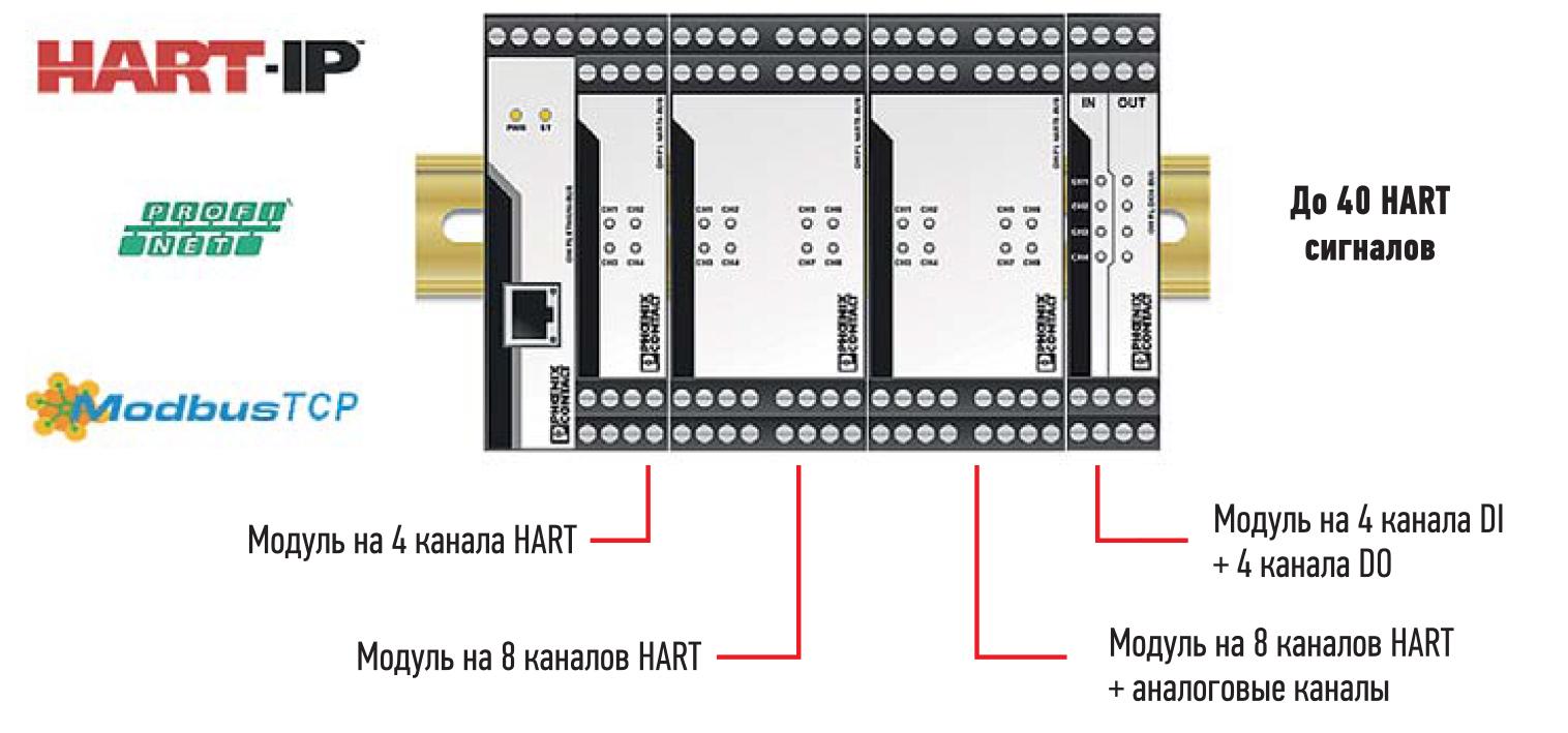 Модульная система для преобразования данных с HART-устройств