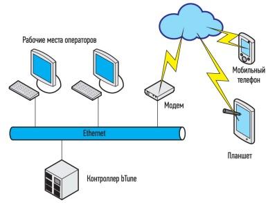 Структурная схема системы диспетчеризации котельной