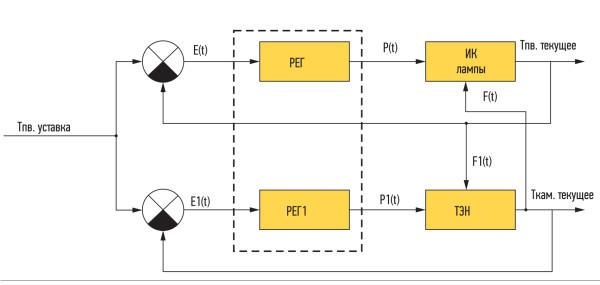 Структурная схема системы автоматического управления при стадийном комбинированном методе сушки: Тпв.уставка — уставка температуры поверхности рыбы и температуры в камере; Е(t) — рассогласование по температуре поверхности рыбы; E1(t) — рассогласование по температуре в термокамере; РЕГ, РЕГ1—комбинированный регулятор; P(t) — выработанное управляющее воздействие для ИК-ламп; P1(t) — выработанное управляющее воздействие для ТЭН; F(t), F1(t) — возмущающие воздействия ИК-ламп и ТЭН на формирование температуры поверхности рыбы и температуры в термокамере; Тпв.текущее — температура поверхности рыбы; Ткам.текущее — температура в термокамере