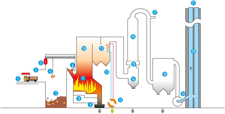 Структура мусоросжигающей ТЭЦ