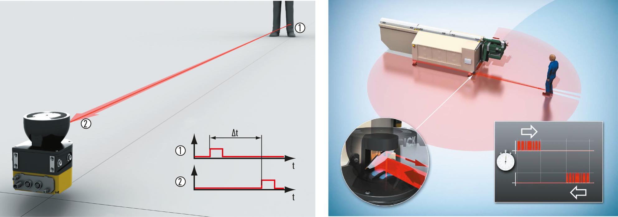Принцип технологии safeHDDM, заложенной в основу лазерных сканеров безопасности семейства microScan3