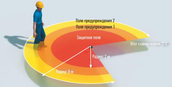 Общая иллюстрация создания зон с разным уровнем опасности при работе с роботизированным оборудованием