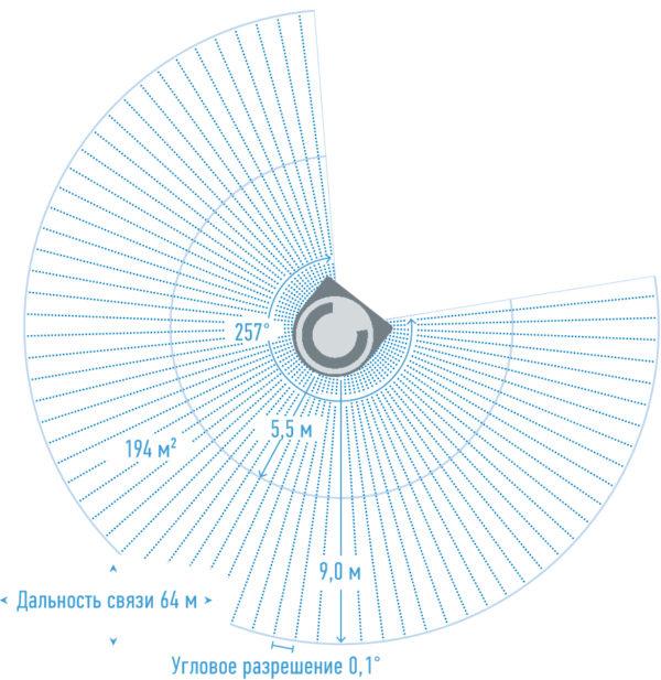 Распределение зон безопасности с новыми сканерами microScan3 Core по сравнению с предыдущими моделями этого ряда