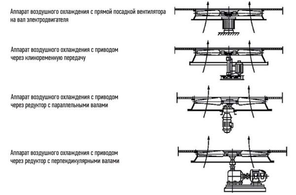 Классификация АВО по типу привода