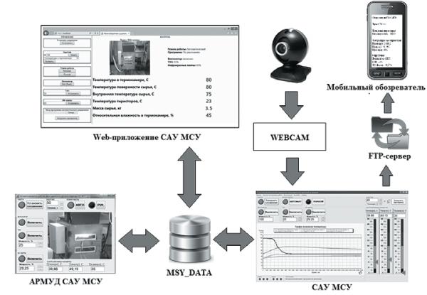 Структурная схема информационных потоков сушильной установки