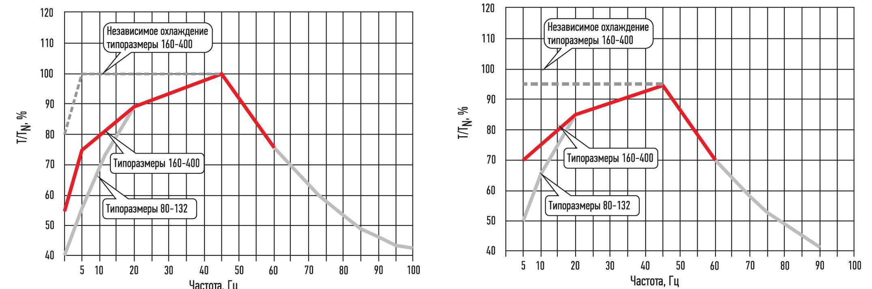 Нагрузочные характеристики при питании от преобразователя частоты АВВ с режимом управления DTC (слева) и любого другого преобразователя частоты (справа)
