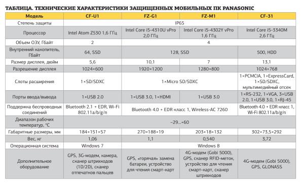 технические характеристики защищенных мобильных ПК Panasonic