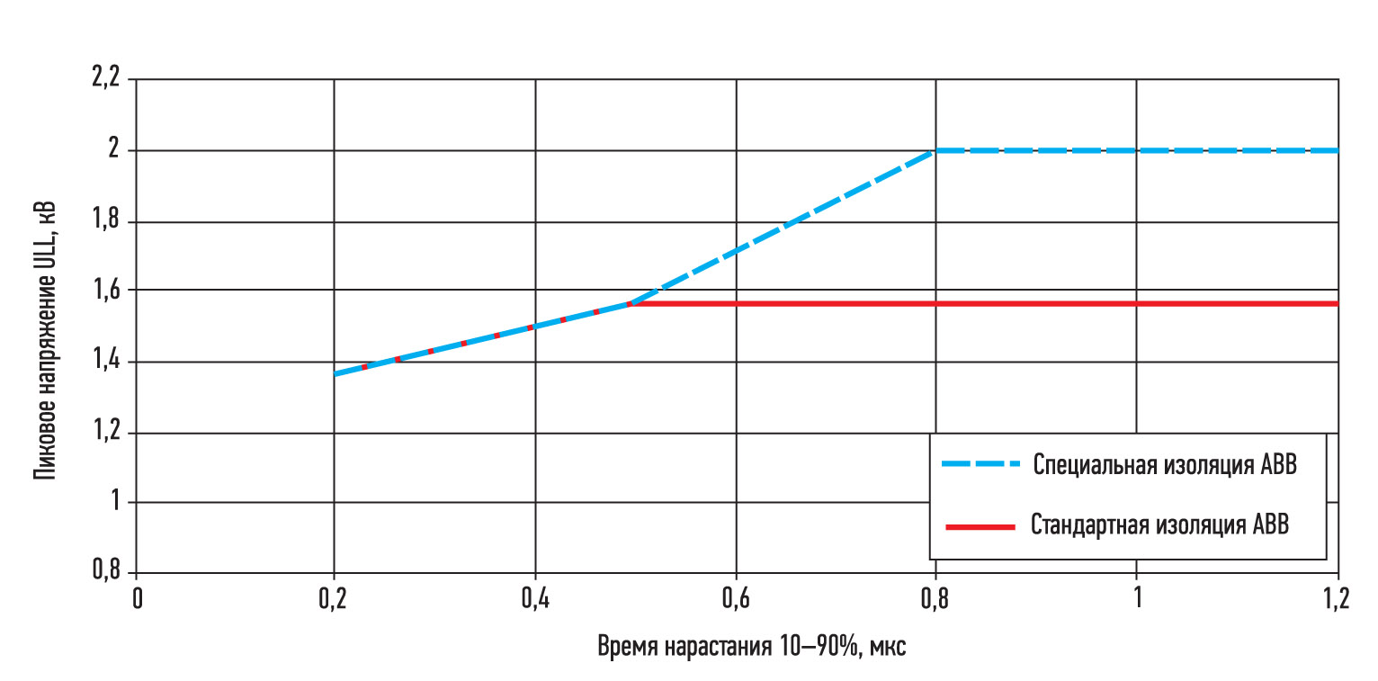 ABB  Максимально допустимое напряжение на обмотке электродвигателя