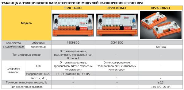 Технические характеристики модулей расширения серии RP2