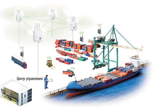 Защита Wi-Fi в промышленной среде