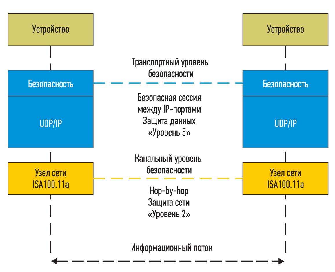 Обеспечение безопасности беспроводных коммуникаций по ISA100