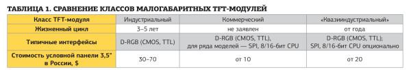 сравнение классоd малогабаритных TFT-модулей