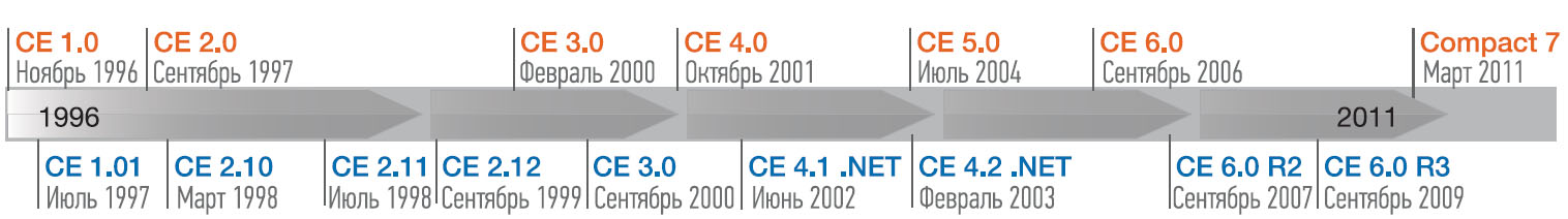 Эволюция Windows CE на протяжении последних 15 лет