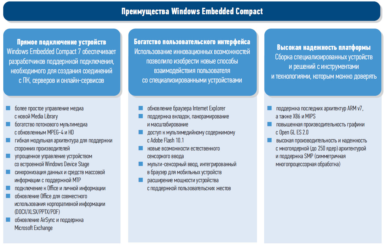 Преимущества Windows Embedded Compact 7