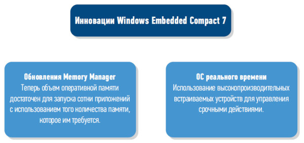 Инновации Windows Embedded Compact 7