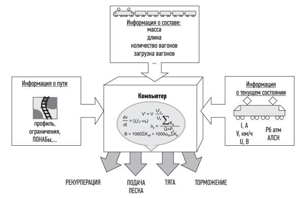 Схема системы автоведения