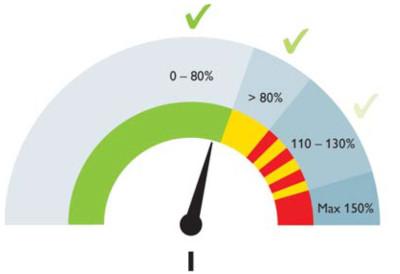 Состояние индикатора канала СВМ в зависимости от значения тока в цепи нагрузки