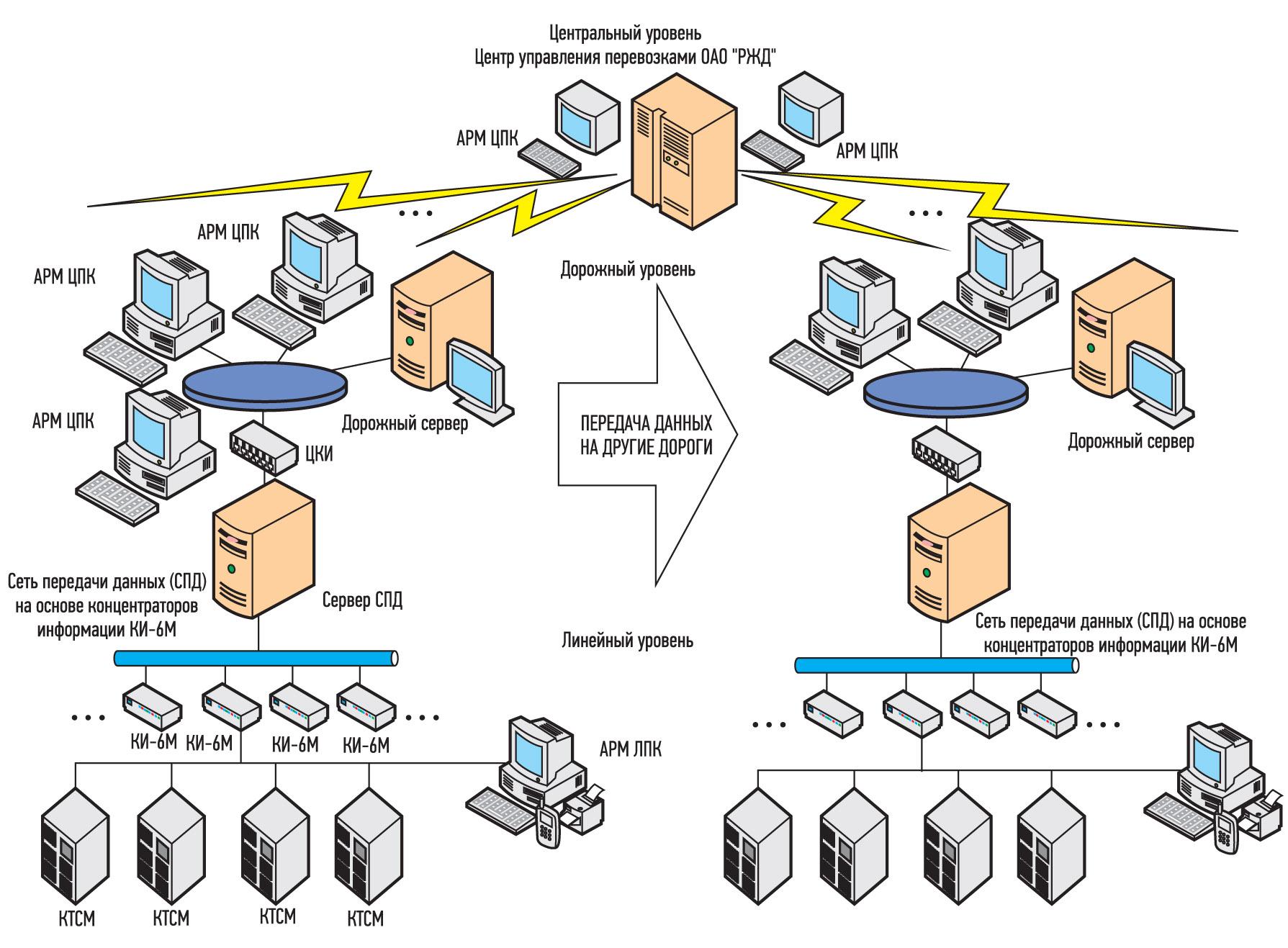 Структурная схема автоматизированной системы контроля подвижного состава (АСК ПС)