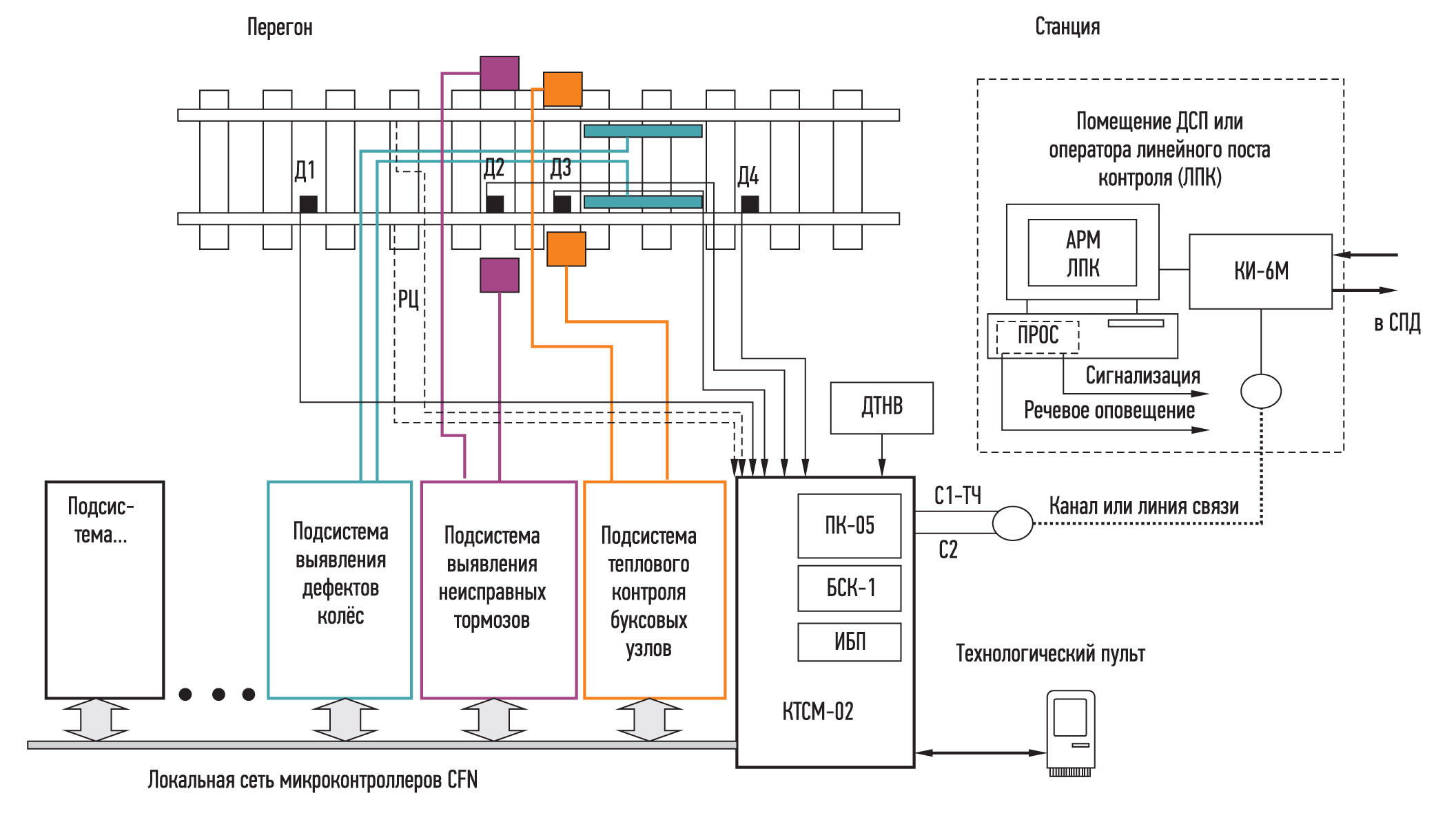 Структурная схема системы контроля подвижного состава на базе комплекса КТСМ-02