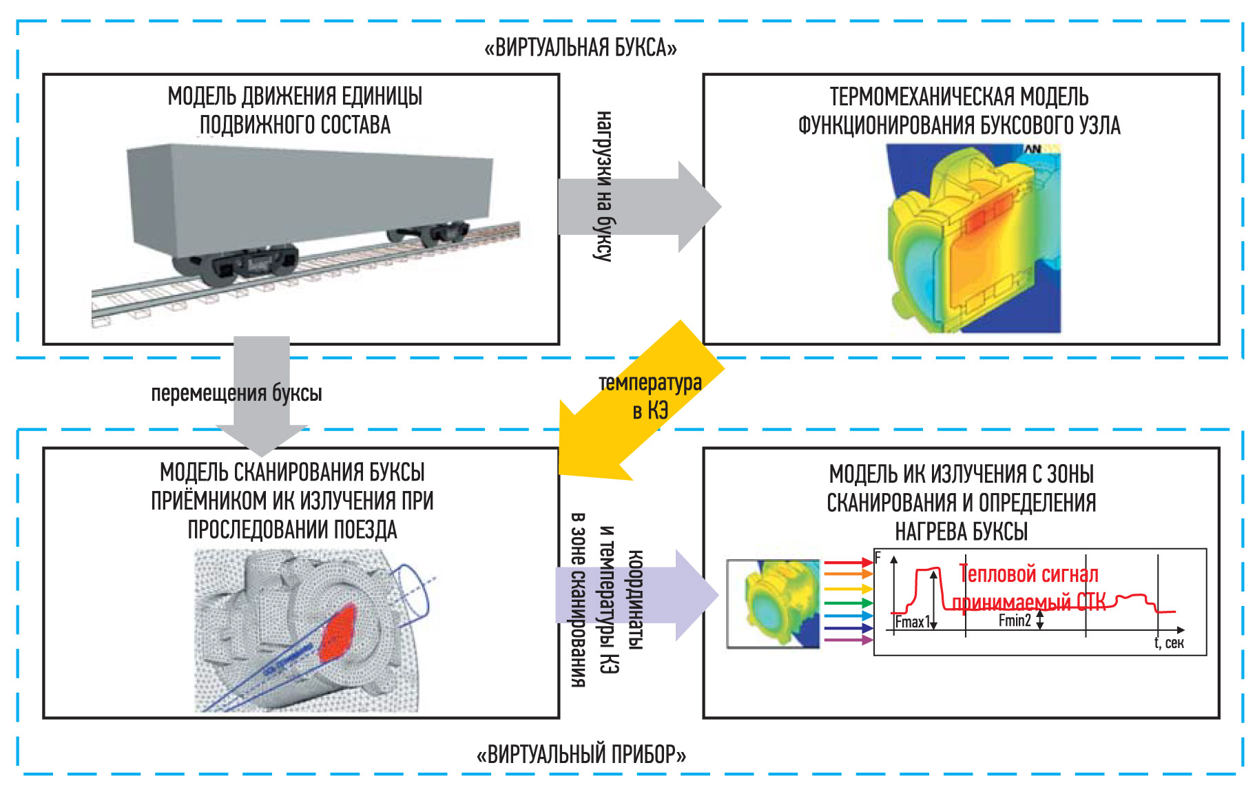 хема виртуальной диагностической модели бесконтактного теплового контроля