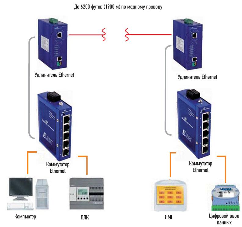 в удлинителе промышленного Ethernet для увеличения дальности до 1900 м используется DSL-технология