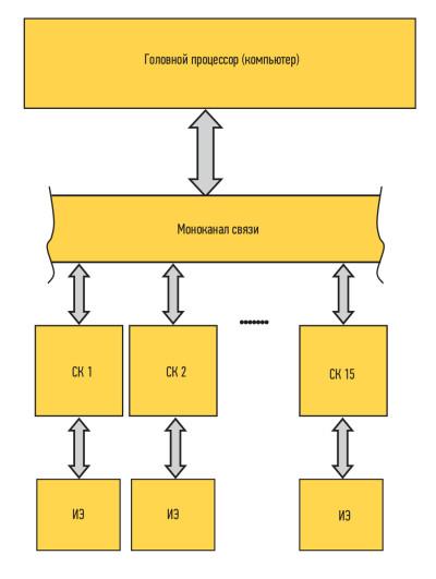 Архитектура сетевой системы управления