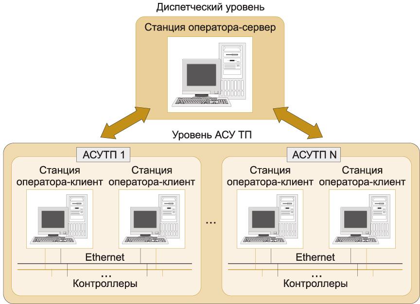 """Диспетчерское управление на базе SCADA """"КРУГ-2000"""""""