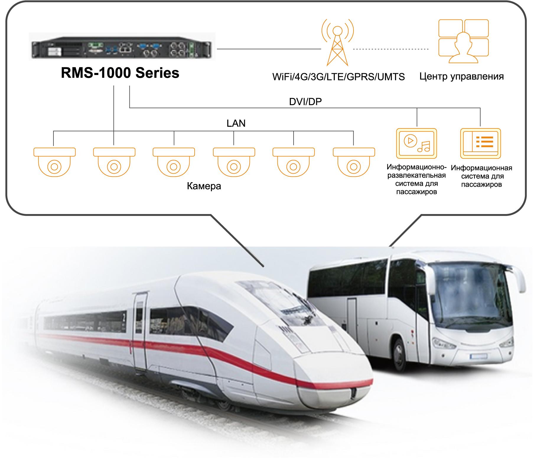 Безвентиляторные серверы 1U от Vecow — RMS-1000/1100