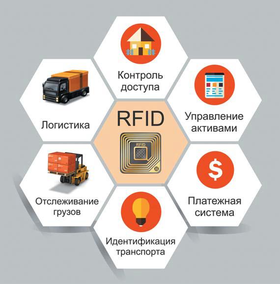 Объекты системы радиочастотной идентификации (RFID)
