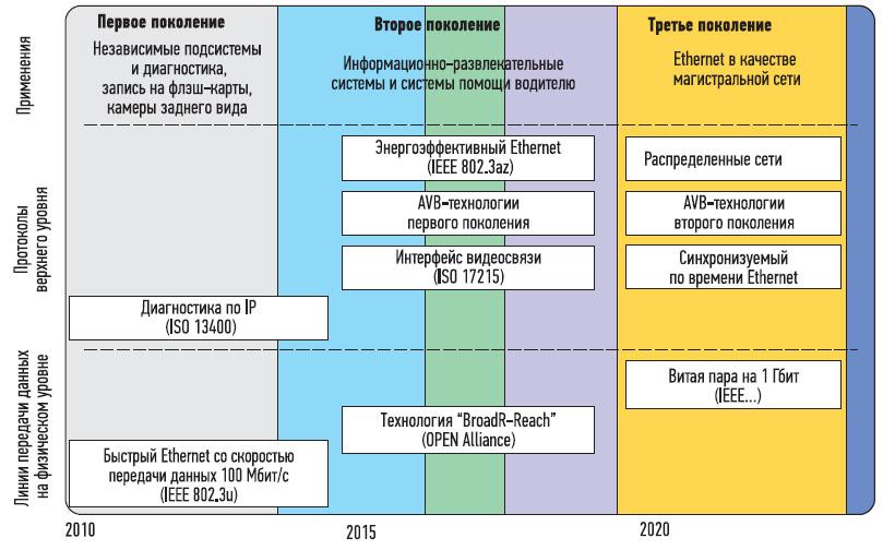 Схема Ethernet: поколения и уровни