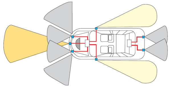 Пример расположения камер и радаров для системы помощи водителю