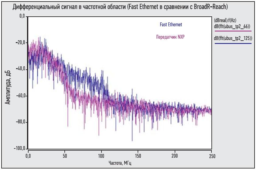 спектр сигнала передатчика NXP с оптимизированным формированием импульсов
