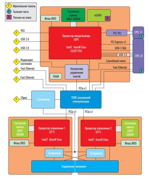 Блок-схема процессорной платы F75P с двумя резервируемыми процессорами и одним процессором ввода/вывод