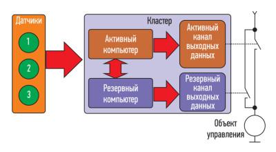Организация кластерной системы