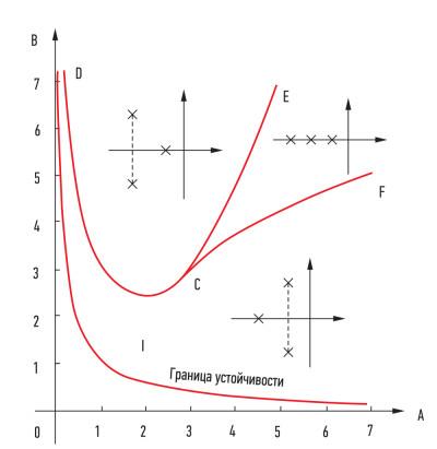 Диаграмма Вышнеградского