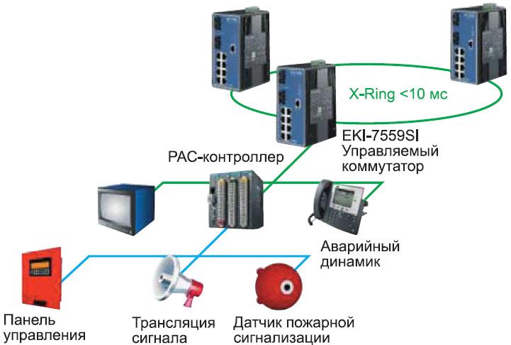 Схема системы пожарной сигнализации на ж/д транспорте