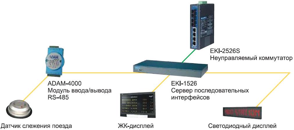 Схема пассажирской информационной системы