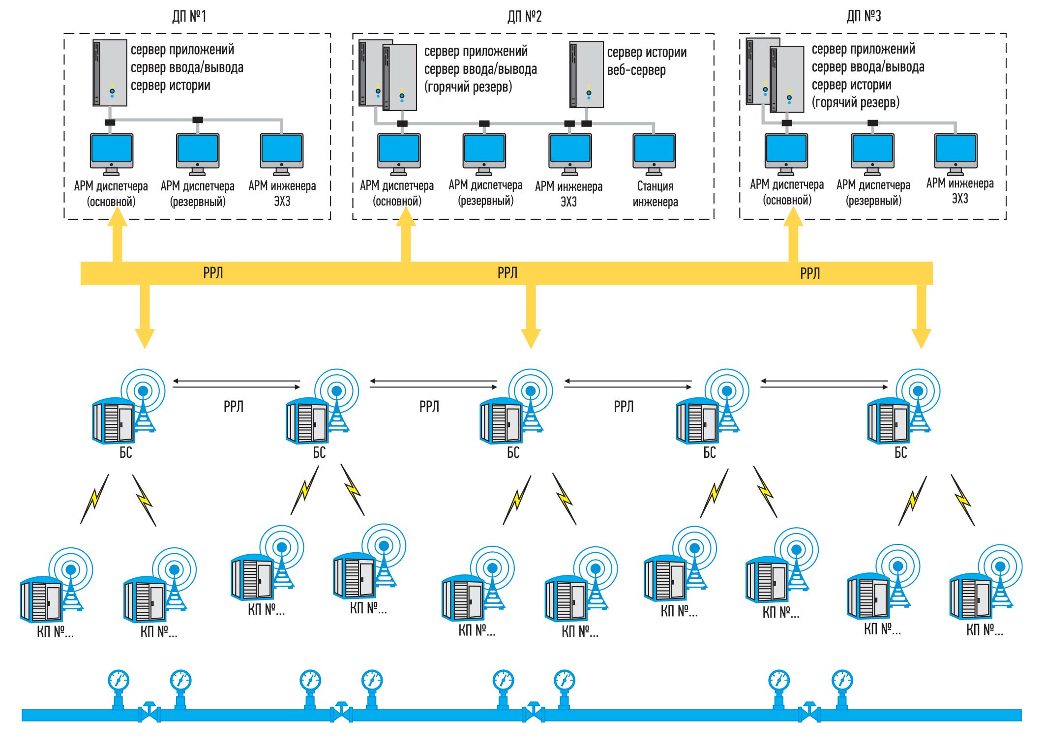 Структурная схема информационного взаимодействия