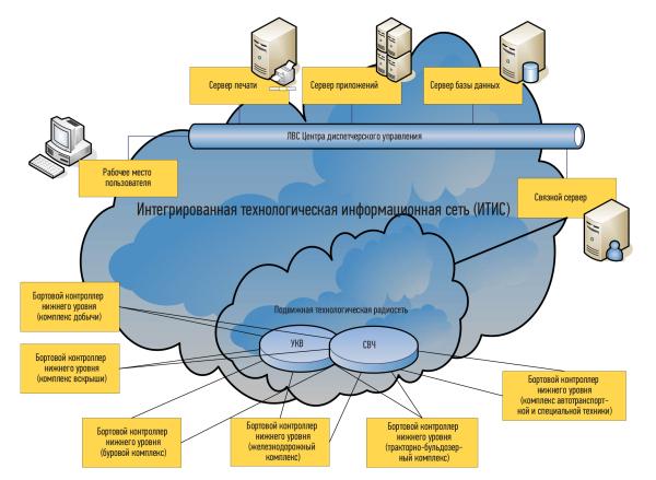Упрощенная схема информационно-связной инфраструктуры АСОДУ ГТУ «Иртыш»