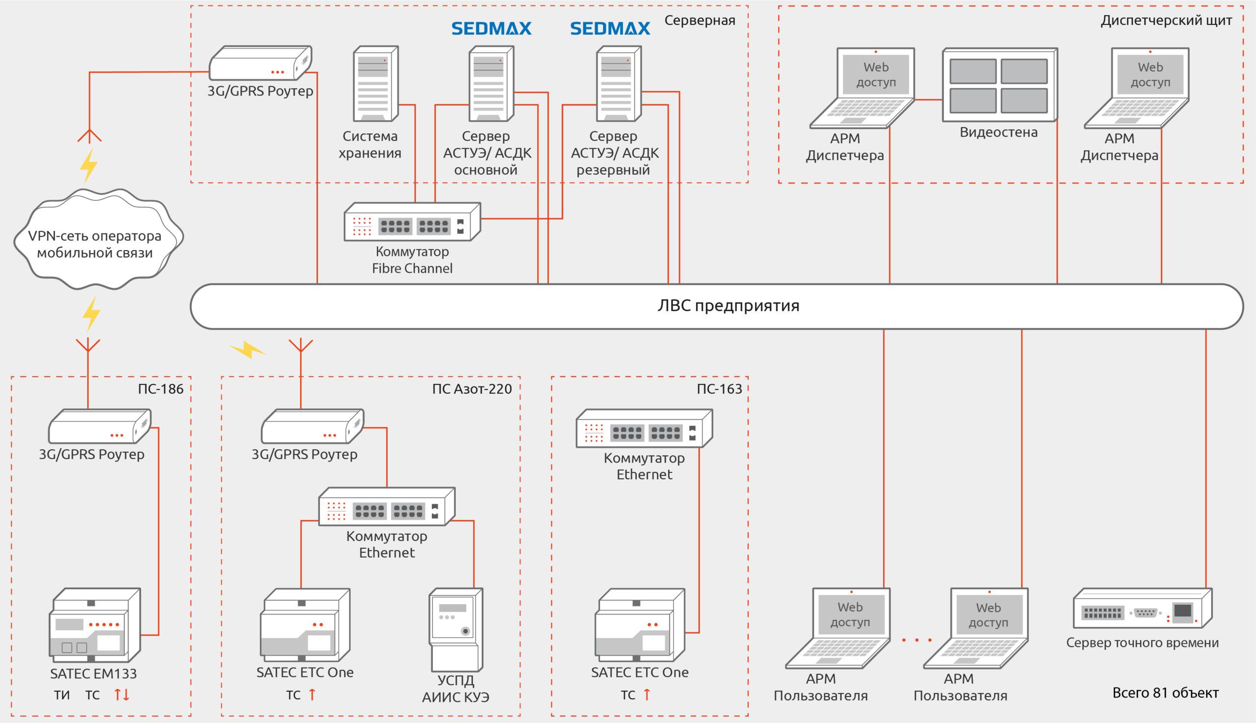 Структура автоматизированной системы технического учета электроэнергии и диспетчерского управления электроснабжением завода «Азот»