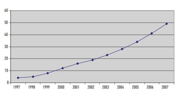 Количество владельцев мобильных телефонов на 100 жителей