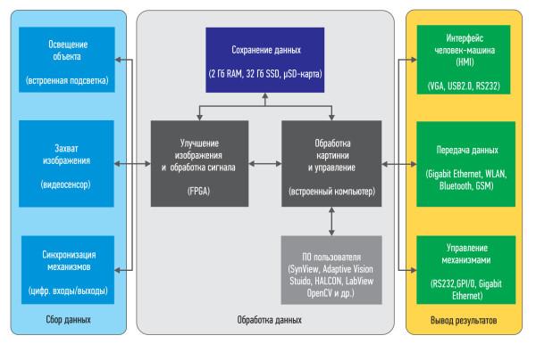 Функциональная диаграма системы CORSIGHT