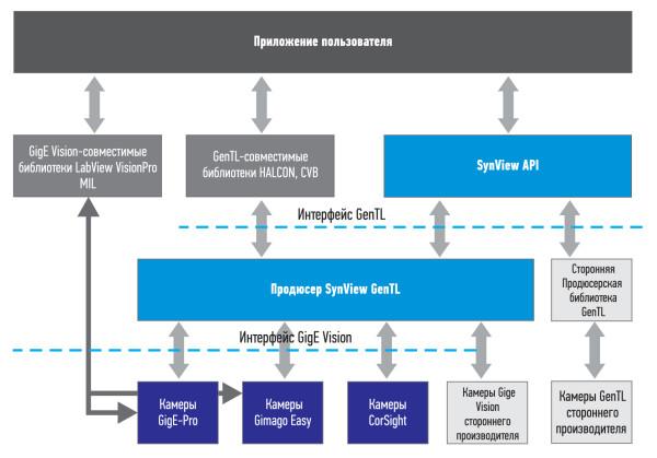 Система SynView