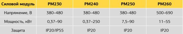 Сравнительные характеристики силовых модулей SINAMICS G120