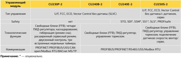 Сравнительные характеристики управляющих модулей SINAMICS G120