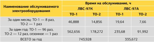 Сравнительный анализ времени, затрачиваемого на выполнение ТО-1 и ТО-2 вагонов модели ЛВС-97К, зав. № 6203 (РКСУ), и модели ЛВС-97А, зав. № 6201 (с асинхронными тяговыми двигателями)